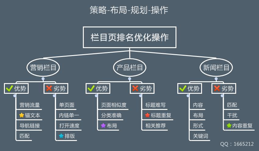 网站栏目页优化操作步骤导图